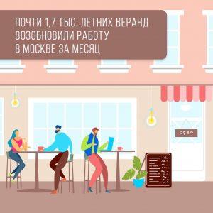 Более 1,7 тысячи летних веранд открыли за июнь в Москве